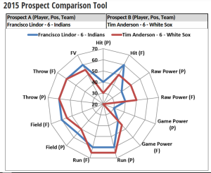 Comparison of Francisco Lindor and  Tim Anderson using the Prospect Comparison Tool